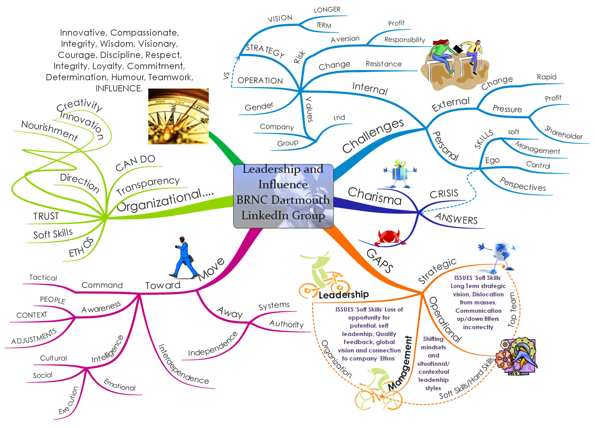 Leadership Influence Mind Map