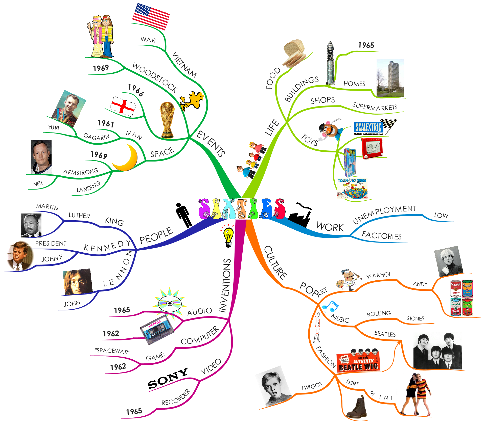How to Mind Map | iMindMap Mind Mapping