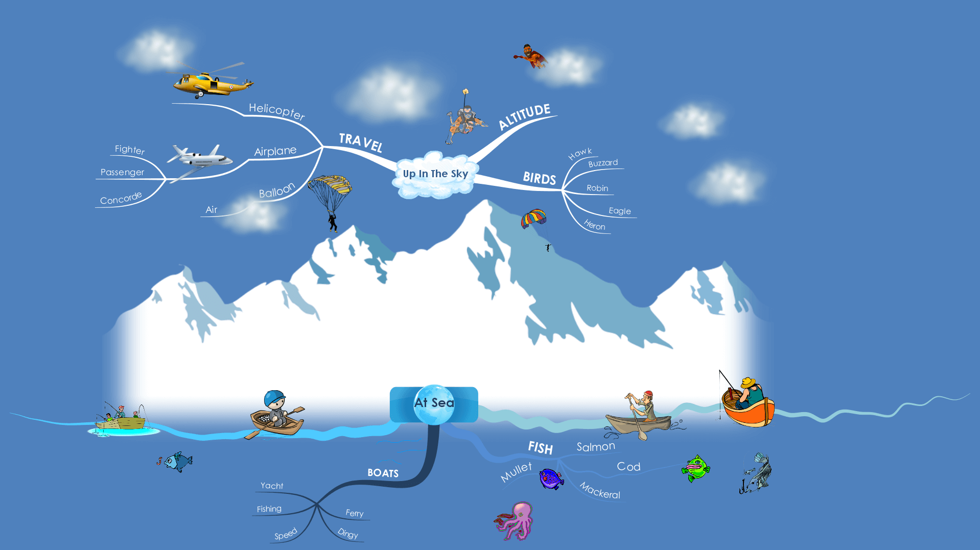 Sky and Sea Mind Map
